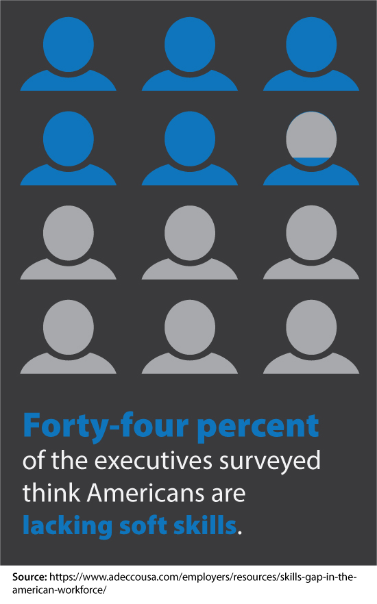 Forty-four percent of the executives we surveyed think Americans are lacking soft skills