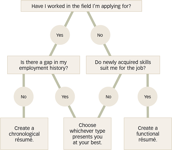 Choosing a Resume Format Flow Chart