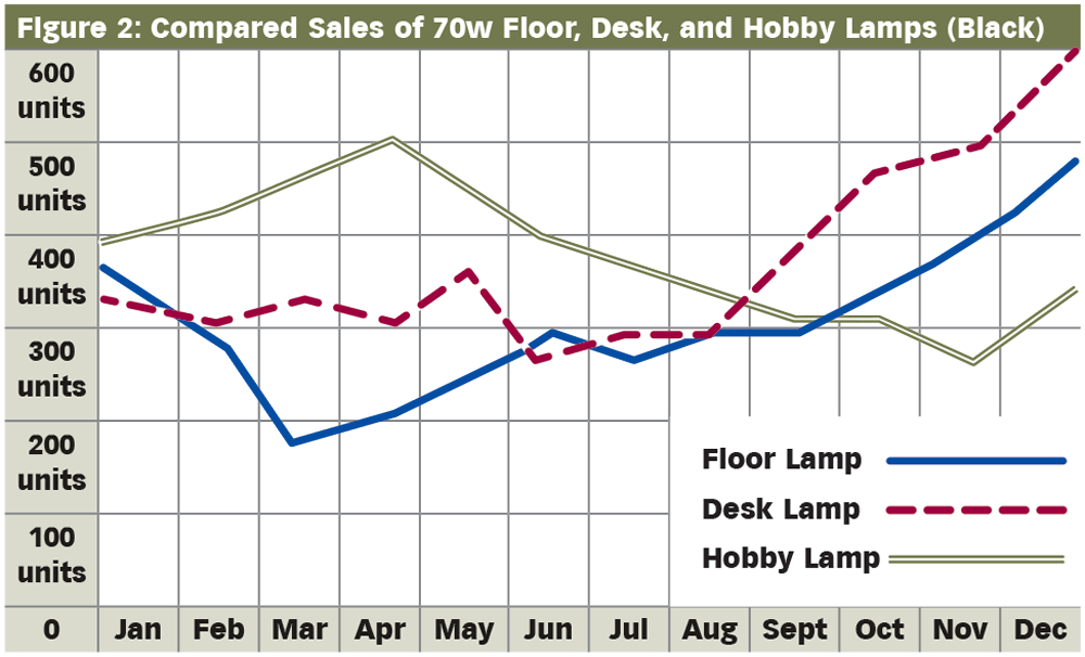 Figure 2: Compared Sales of 70w Floor, Desk, and Hobby Lamps (Black)